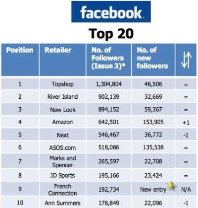 UK retailers Facebook fans