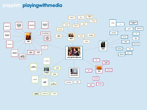 Brainstorming PlayingWithMedia with Popplet
