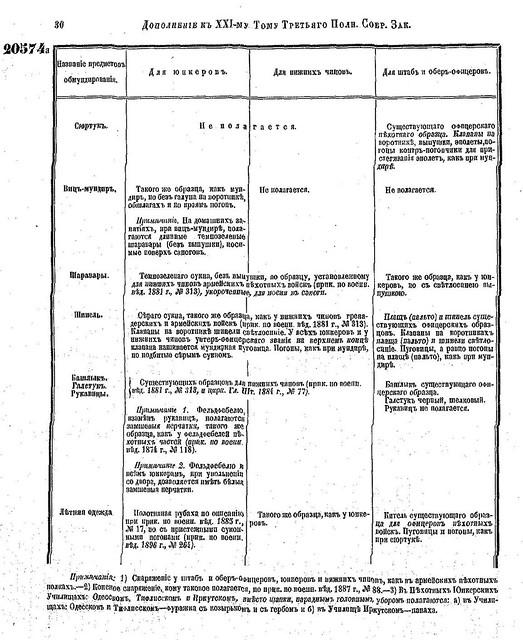 Форма юнкерских училищ РИА (1901) 3