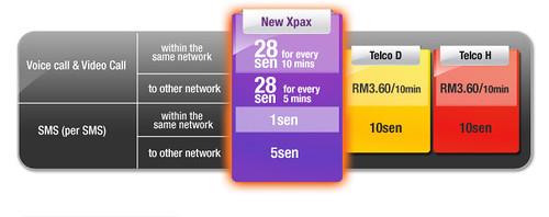 Pelan X2 vs. Telco lain