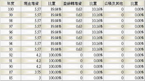 6184_大豐電_股本形成_994Q