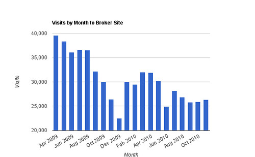 Visits by Month to Broker Site