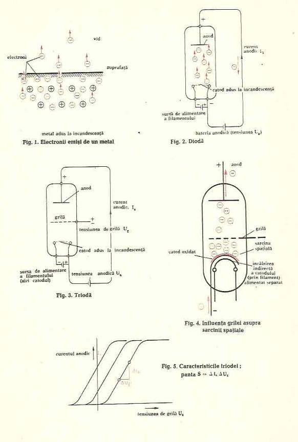tuburi electronice