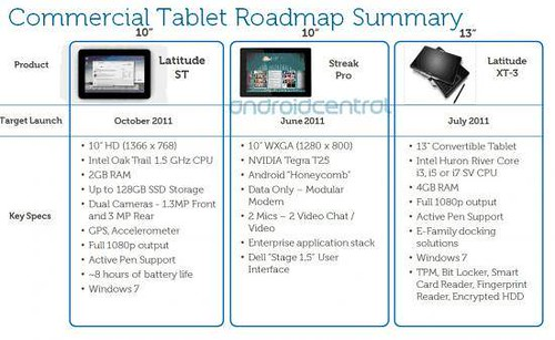 Dell tablets specs,names leaked