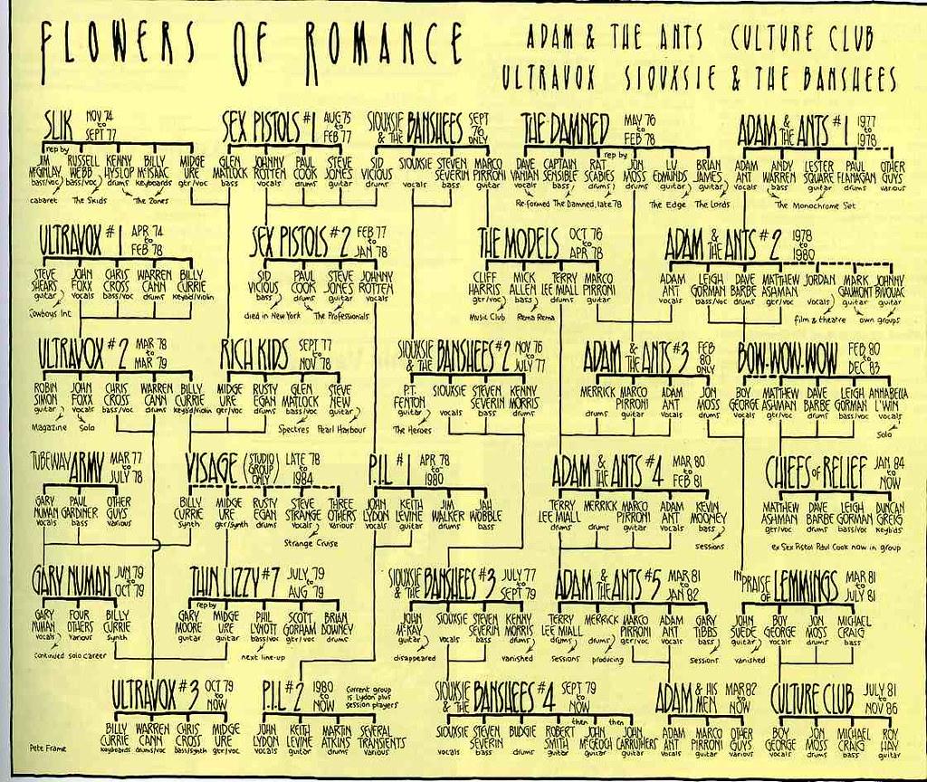 La genealogía del rock. ¿ a que no lo sabias ?.