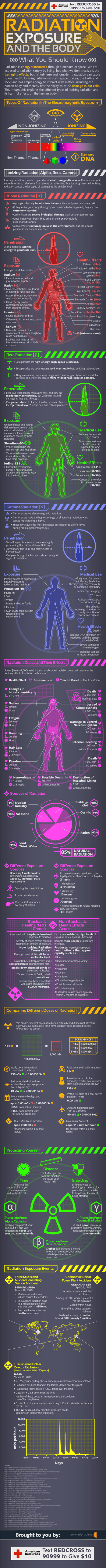 radiation infographic