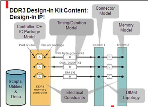 Contents of DDR3 design-in methodology kig