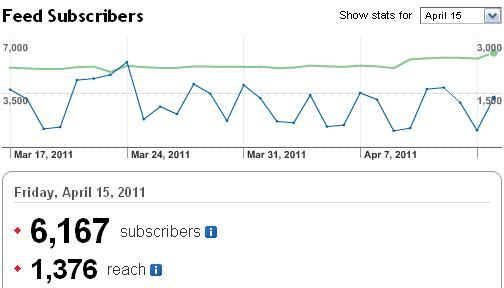 Gaussianos alcanza los 6000 suscriptores a su feed