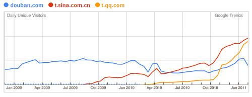 新浪微博流量20110303