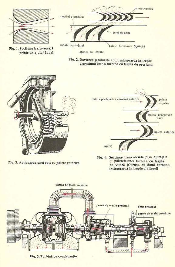 turbina cu abur