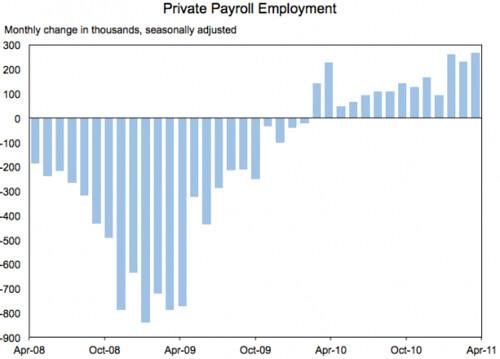 jobs_chart_may2011