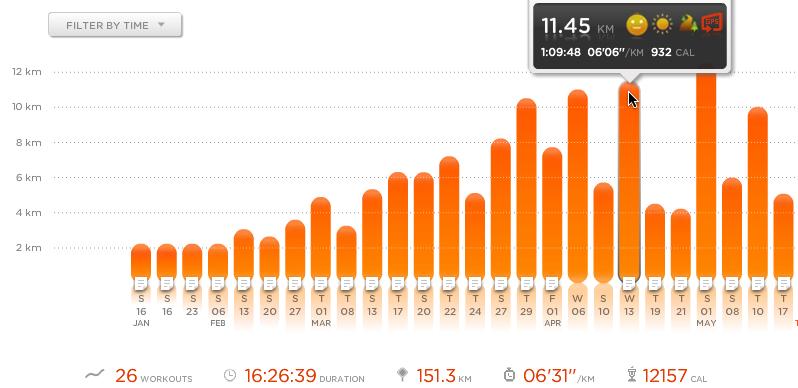 loop kilometers berekenen
