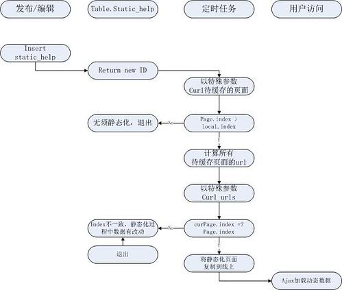静态化流程图