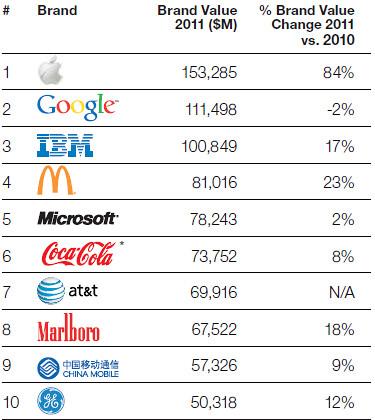 BrandZ Global Top 10