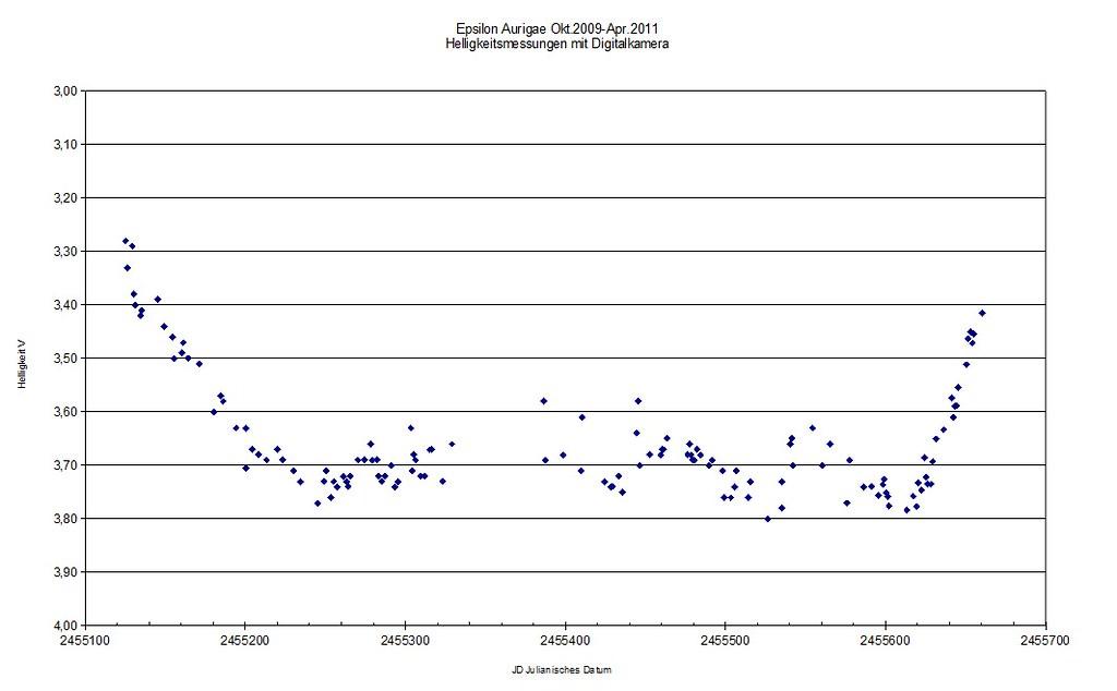 Epsilon Aurigae, Lichtkurve 21.Okt.2009-8.Apr.2011