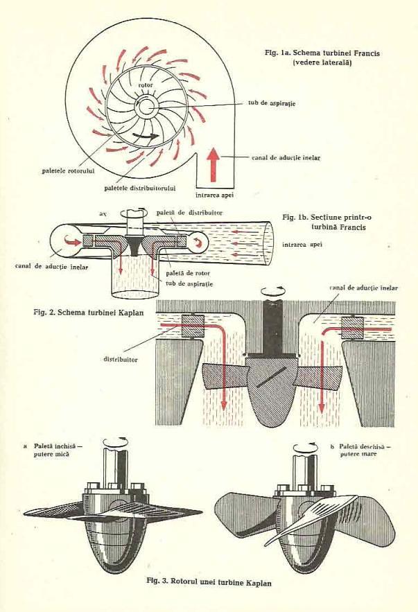 turbine hidrauice
