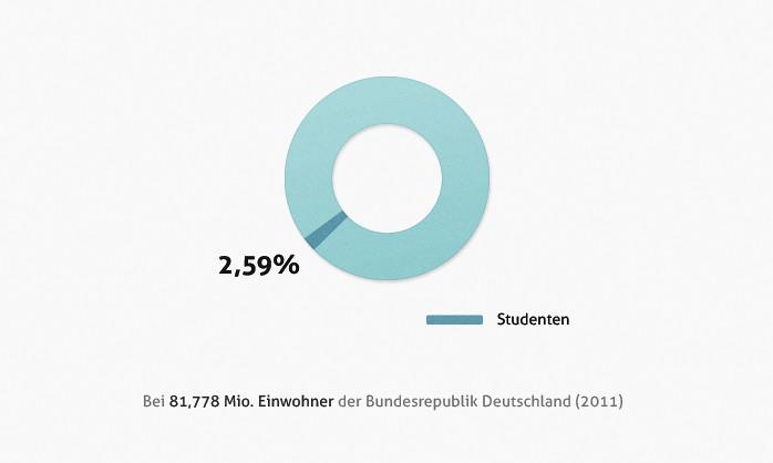 studenten in deutschland - infografik