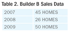 Table 2. Builder B Sales Data