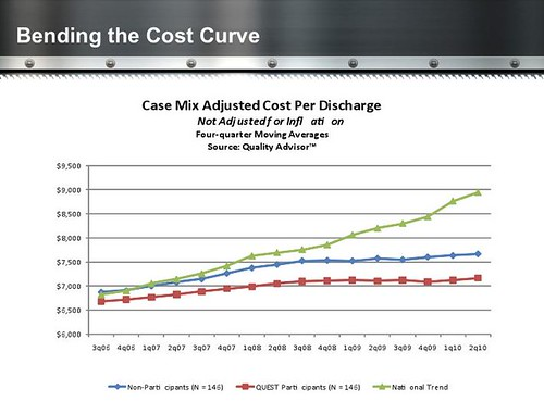 Bending the Cost Curve Quest Speech