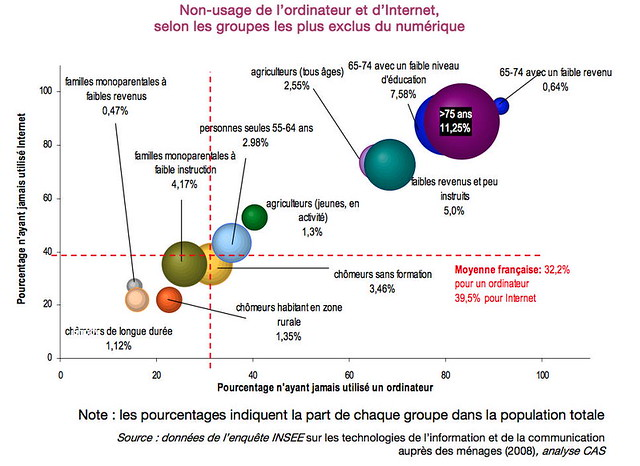 Non-usages de l'ordinateur et d'internet selon les groupes les plus exclus du numérique