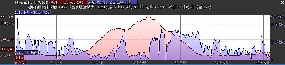 2011.04.04 的騎車路線
