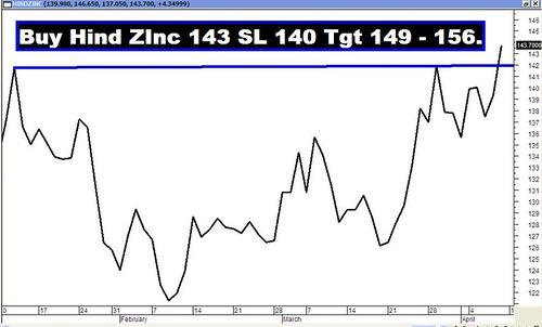 Hind Zinc