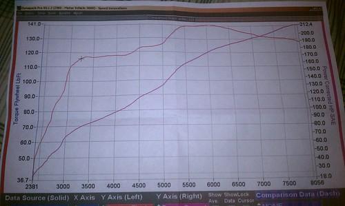 Official: Dyno Chart Comparison & Calibration Registry