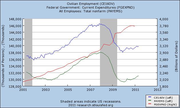 Employment vs government spending