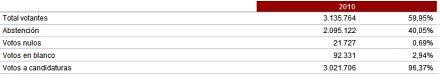 10k29 Resultados oficiales Elecciones catalanas 28 noviembre 2010 1