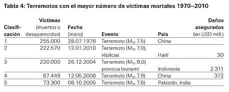 Terremotos con el mayor número de víctimas mortales