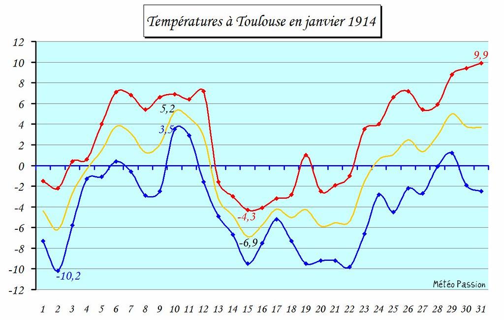 températures minimales, maximales et moyennes à Toulouse en janvier 1914