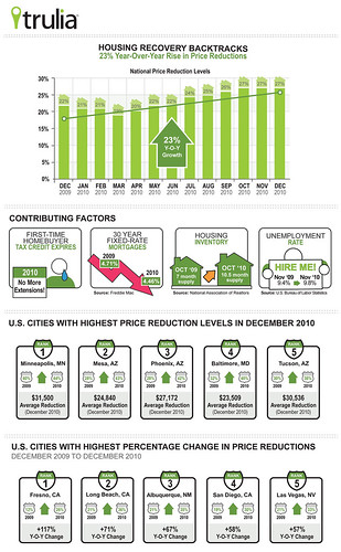 Trulia Price Reduction Report - Dec 2010