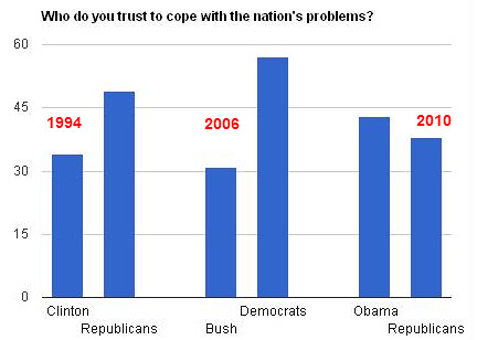 Americans trust Obama over Republicans