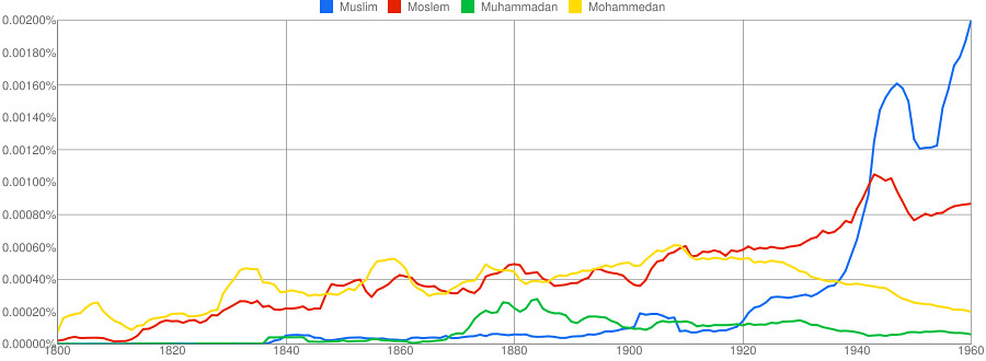 Muslim and variants, 1800-1960