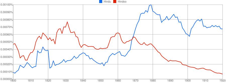 Hindu vs Hindoo, 1800-1920