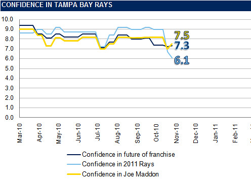 The Rays Index Confidence Graph