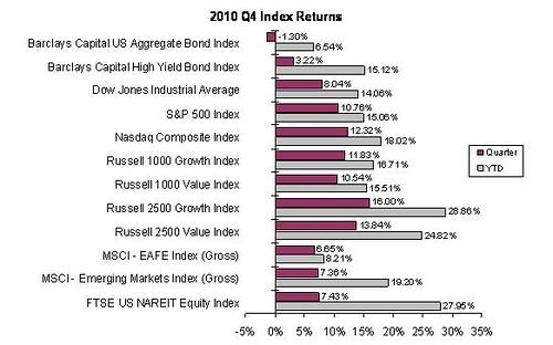 Index Returns 2010 4th Quarter