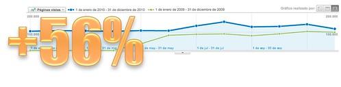 56% de incremento general en el uso y acceso del blog