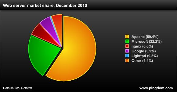 Web server market share