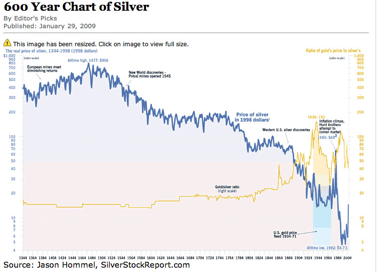 600 Year HIstorical Silver and Gold Chart