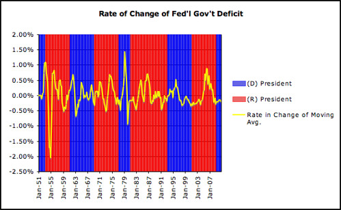 Rate of Change of Fed'l Gov't Deficit