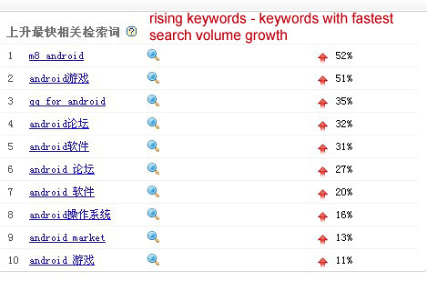 Baidu Index - Rising searches
