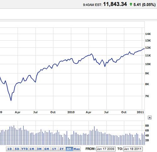 Dow Jones Stock Market Bubble About to Burst