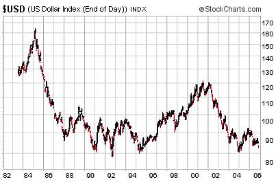 US Dollar Index 20 Year SurvivalBros.com