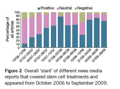 At Nature Biotech, Study Finds that News Media Tend to ...
