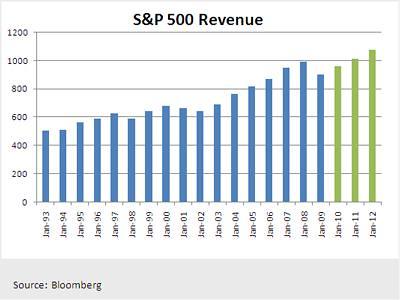 S&P 500 Revenue