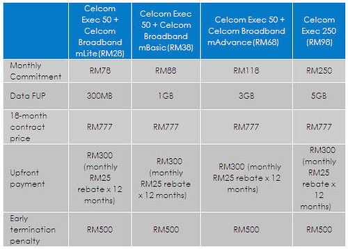 5204037262 bf74249747 Celcom Begin LG Optimus 7 Registration, Second Windows Phone 7 In Malaysia
