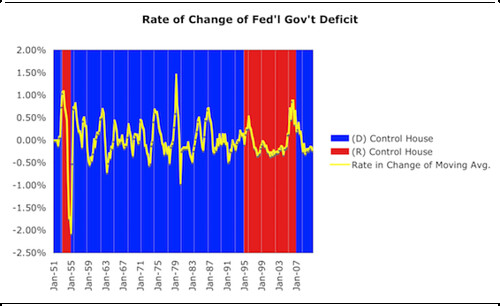 Rate of Change of Fed'l Govt' Deficit
