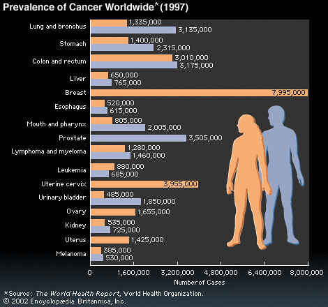 the prevalence and effects of cancer worldwide