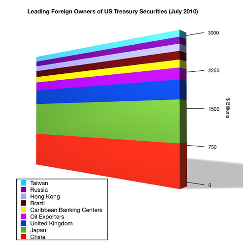 foreign owners of US debt